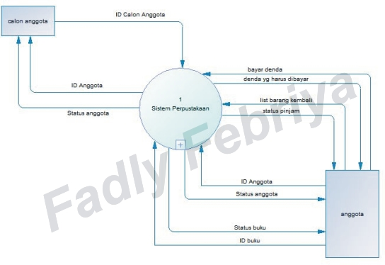 Membuat dfd menggunakan powerdesigner fadly febriya setelah context diagram selesai dibuat saatnya membuat dfd level 0 pada process terlihat ada tanda yang menandakan bahwa proses tersebut di decompose ccuart Gallery